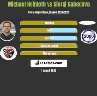 Michael Heinloth vs Giorgi Gabedava h2h player stats