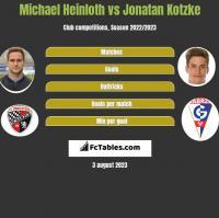 Michael Heinloth vs Jonatan Kotzke h2h player stats