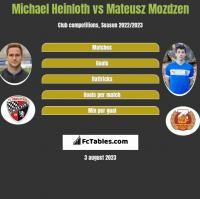Michael Heinloth vs Mateusz Mozdzen h2h player stats