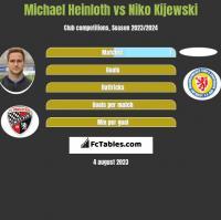 Michael Heinloth vs Niko Kijewski h2h player stats