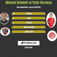 Michael Heinloth vs Peter Kurzweg h2h player stats