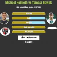 Michael Heinloth vs Tomasz Nowak h2h player stats