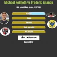 Michael Heinloth vs Frederic Ananou h2h player stats