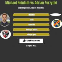 Michael Heinloth vs Adrian Purzycki h2h player stats