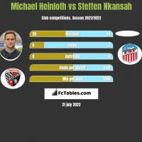 Michael Heinloth vs Steffen Nkansah h2h player stats