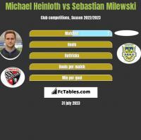 Michael Heinloth vs Sebastian Milewski h2h player stats