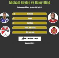 Michael Heylen vs Daley Blind h2h player stats
