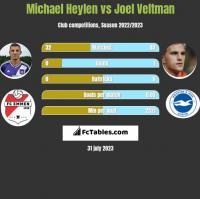 Michael Heylen vs Joel Veltman h2h player stats
