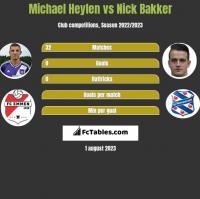 Michael Heylen vs Nick Bakker h2h player stats