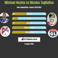 Michael Heylen vs Nicolas Tagliafico h2h player stats