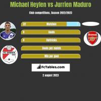 Michael Heylen vs Jurrien Maduro h2h player stats