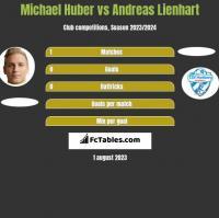 Michael Huber vs Andreas Lienhart h2h player stats