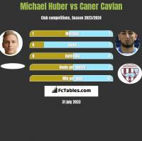 Michael Huber vs Caner Cavlan h2h player stats