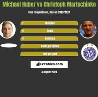 Michael Huber vs Christoph Martschinko h2h player stats
