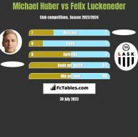 Michael Huber vs Felix Luckeneder h2h player stats