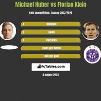Michael Huber vs Florian Klein h2h player stats