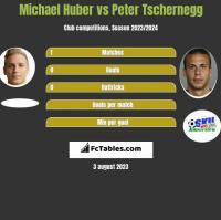 Michael Huber vs Peter Tschernegg h2h player stats