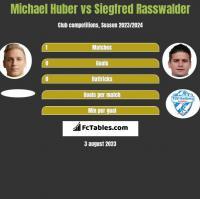 Michael Huber vs Siegfred Rasswalder h2h player stats