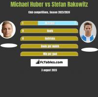 Michael Huber vs Stefan Rakowitz h2h player stats