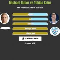 Michael Huber vs Tobias Kainz h2h player stats