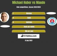 Michael Huber vs Maudo h2h player stats