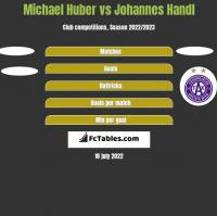 Michael Huber vs Johannes Handl h2h player stats