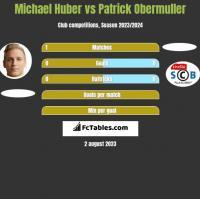 Michael Huber vs Patrick Obermuller h2h player stats