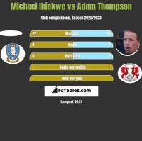 Michael Ihiekwe vs Adam Thompson h2h player stats