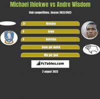 Michael Ihiekwe vs Andre Wisdom h2h player stats