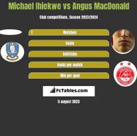 Michael Ihiekwe vs Angus MacDonald h2h player stats
