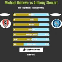Michael Ihiekwe vs Anthony Stewart h2h player stats