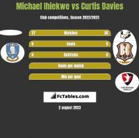 Michael Ihiekwe vs Curtis Davies h2h player stats