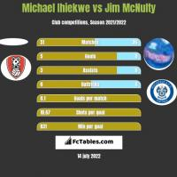 Michael Ihiekwe vs Jim McNulty h2h player stats