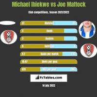 Michael Ihiekwe vs Joe Mattock h2h player stats