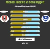 Michael Ihiekwe vs Sean Raggett h2h player stats
