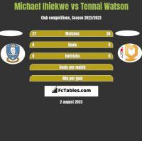Michael Ihiekwe vs Tennai Watson h2h player stats