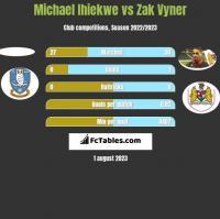 Michael Ihiekwe vs Zak Vyner h2h player stats