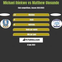 Michael Ihiekwe vs Matthew Olosunde h2h player stats