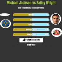 Michael Jackson vs Bailey Wright h2h player stats