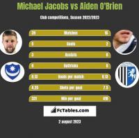 Michael Jacobs vs Aiden O'Brien h2h player stats