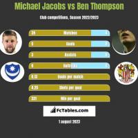 Michael Jacobs vs Ben Thompson h2h player stats