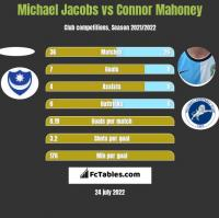 Michael Jacobs vs Connor Mahoney h2h player stats