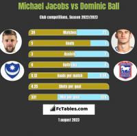Michael Jacobs vs Dominic Ball h2h player stats