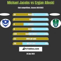 Michael Jacobs vs Ezgjan Alioski h2h player stats