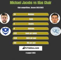 Michael Jacobs vs Ilias Chair h2h player stats