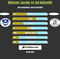 Michael Jacobs vs Kal Naismith h2h player stats