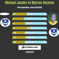 Michael Jacobs vs Marcus Harness h2h player stats