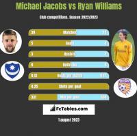 Michael Jacobs vs Ryan Williams h2h player stats