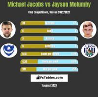 Michael Jacobs vs Jayson Molumby h2h player stats