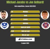 Michael Jacobs vs Joe Gelhardt h2h player stats
